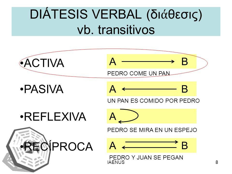 DIÁTESIS VERBAL (διάθεσις) vb. transitivos