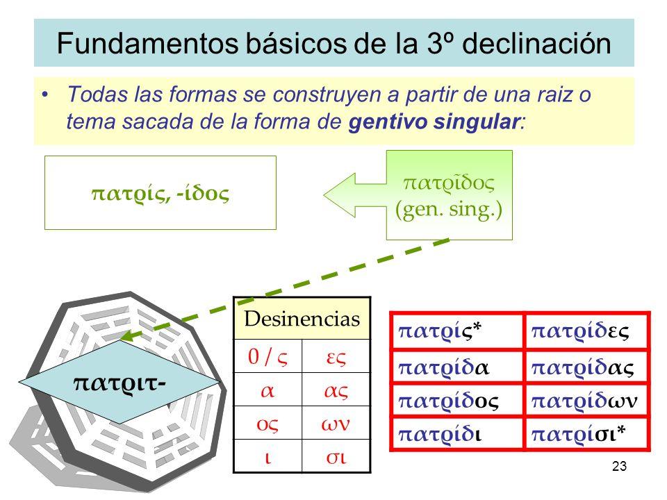 Fundamentos básicos de la 3º declinación