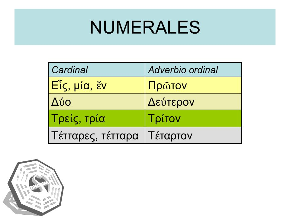 NUMERALES Εἷς, μία, ἕν Πρῶτον Δύο Δεύτερον Τρείς, τρία Τρίτον