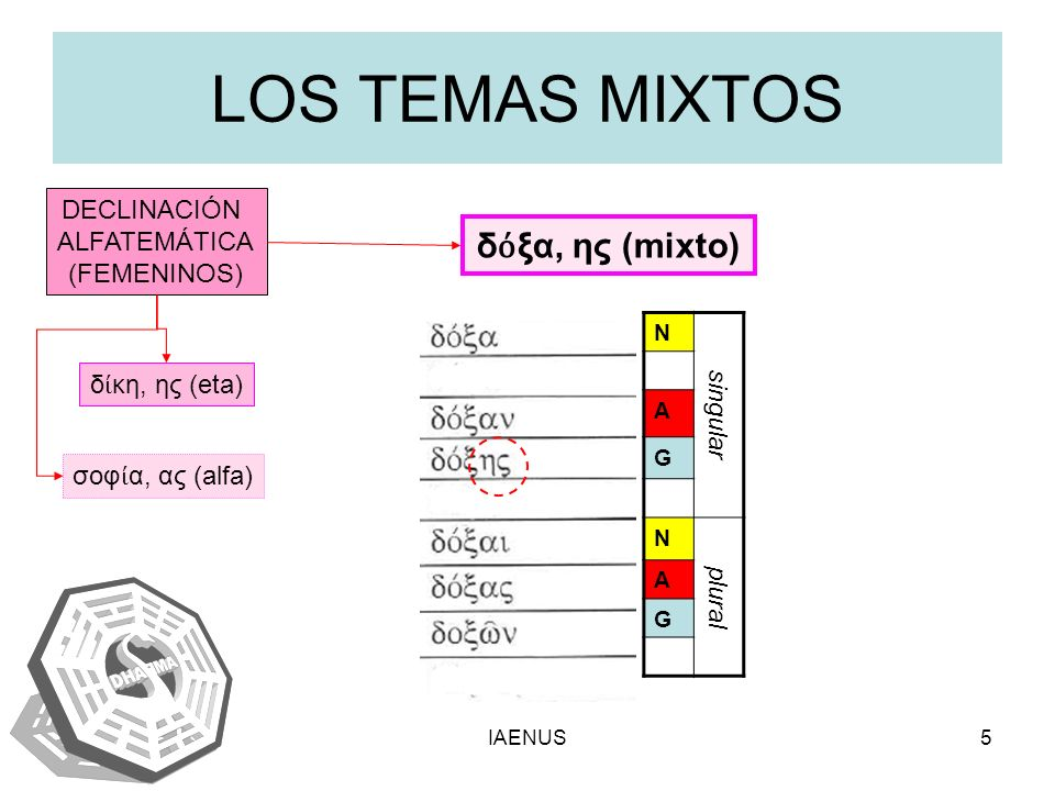 LOS TEMAS MIXTOS δόξα, ης (mixto) singular DECLINACIÓN ALFATEMÁTICA