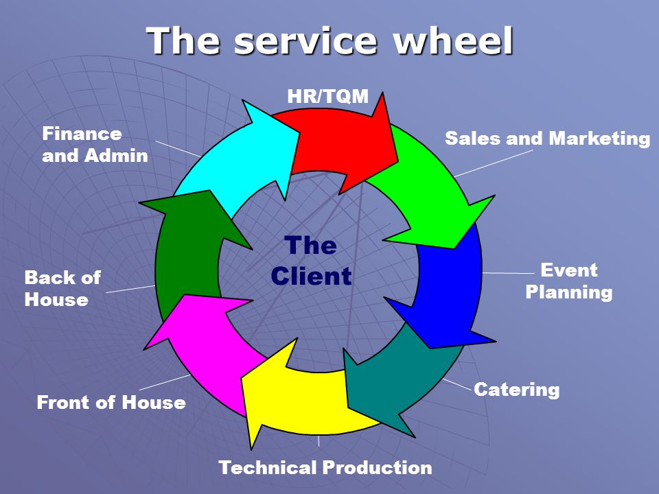 The service wheel The Client HR/TQM Finance and Admin