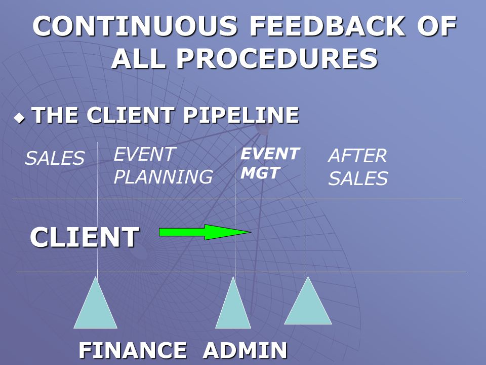 CONTINUOUS FEEDBACK OF ALL PROCEDURES