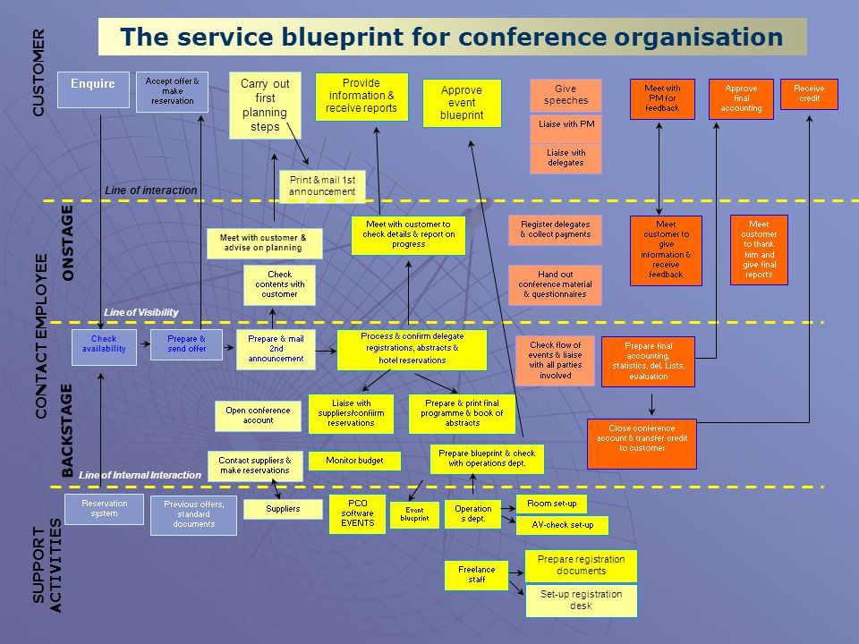 The service blueprint for conference organisation