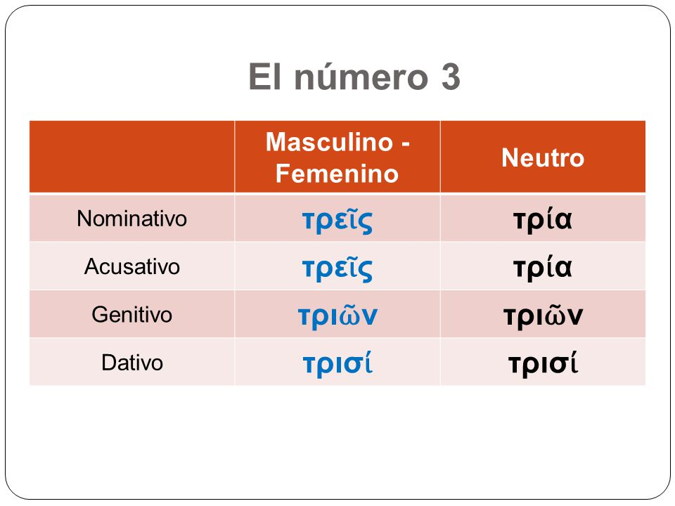El número 3 τρεῖς τρία τριῶν τρισί Masculino - Femenino Neutro