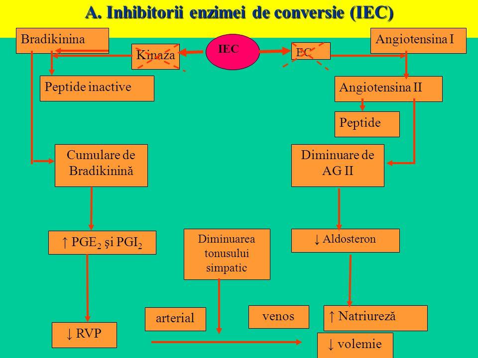 A. Inhibitorii enzimei de conversie (IEC)