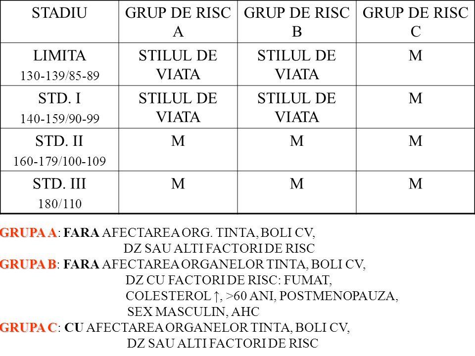 STADIU GRUP DE RISC A GRUP DE RISC B GRUP DE RISC C LIMITA