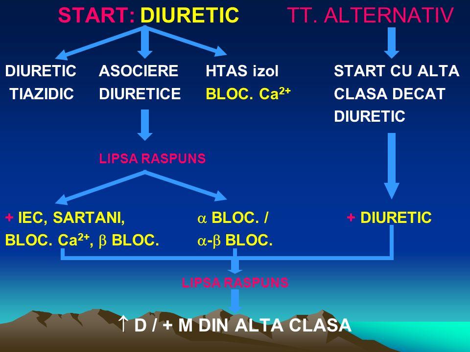 START: DIURETIC TT. ALTERNATIV