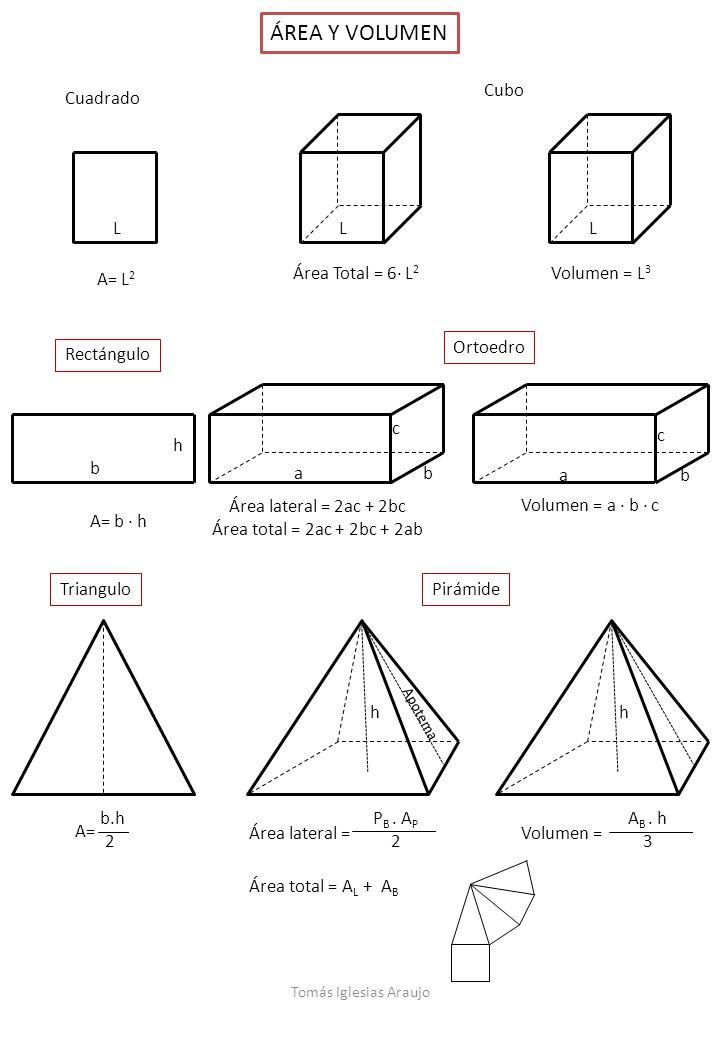 ÁREA Y VOLUMEN Cubo A= L2 Cuadrado L Área Total = 6· L2 L Volumen = L3