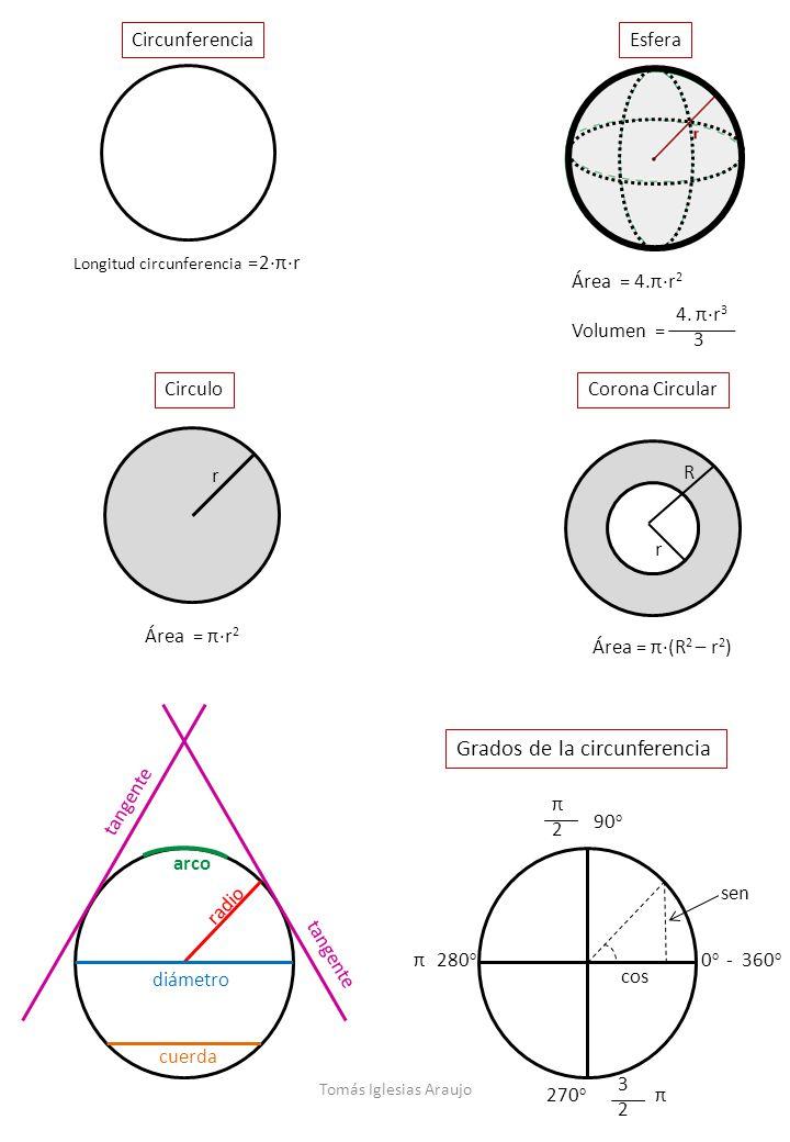 Grados de la circunferencia
