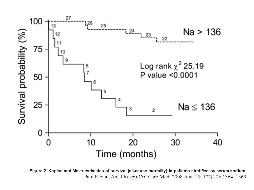 Figure 2. Kaplan and Meier estimates of survival (all-cause mortality) in patients stratified by serum sodium.