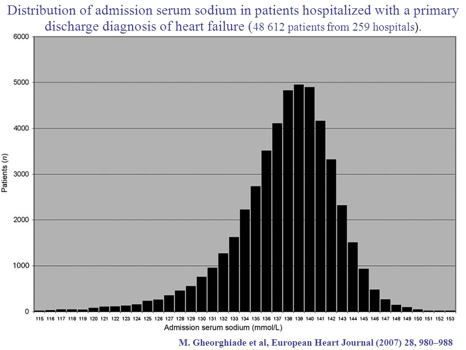 Distribution of admission serum sodium in patients hospitalized with a primary discharge diagnosis of heart failure ( patients from 259 hospitals).