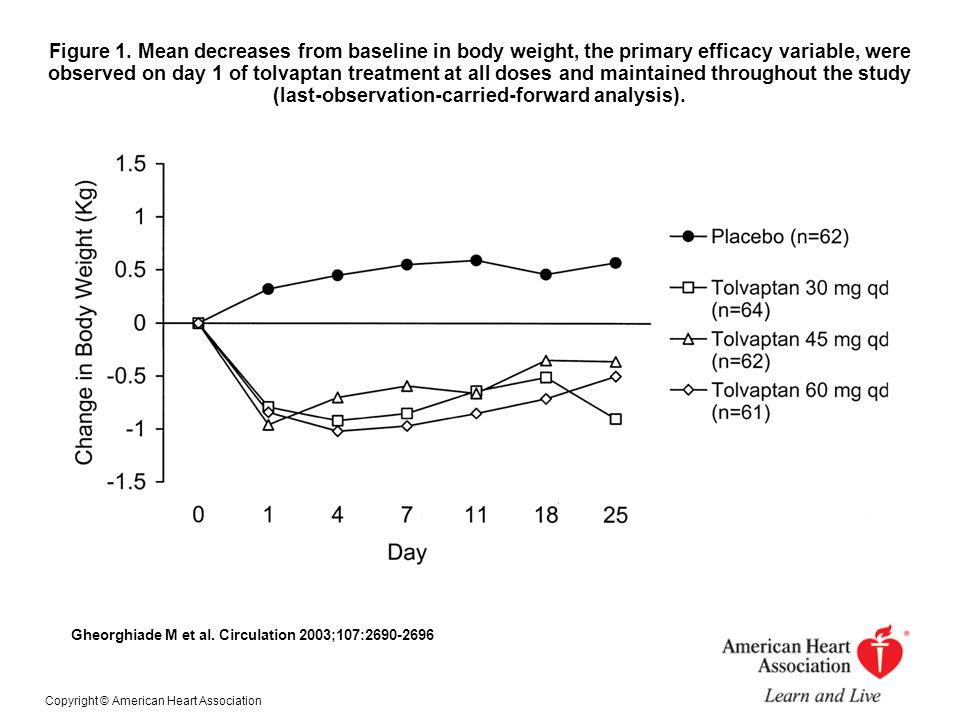 Figure 1. Mean decreases from baseline in body weight, the primary efficacy variable, were observed on day 1 of tolvaptan treatment at all doses and maintained throughout the study (last-observation-carried-forward analysis).