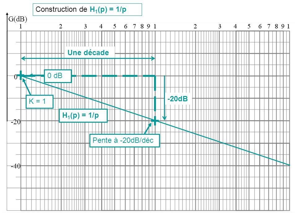 Construction de H1(p) = 1/p