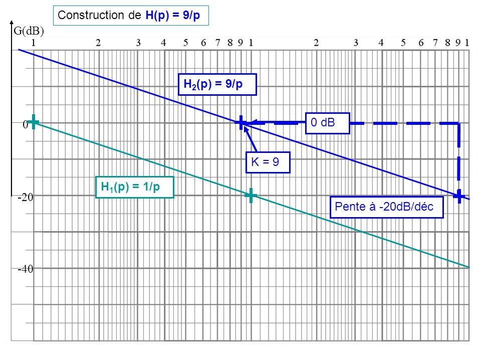 Construction de H(p) = 9/p