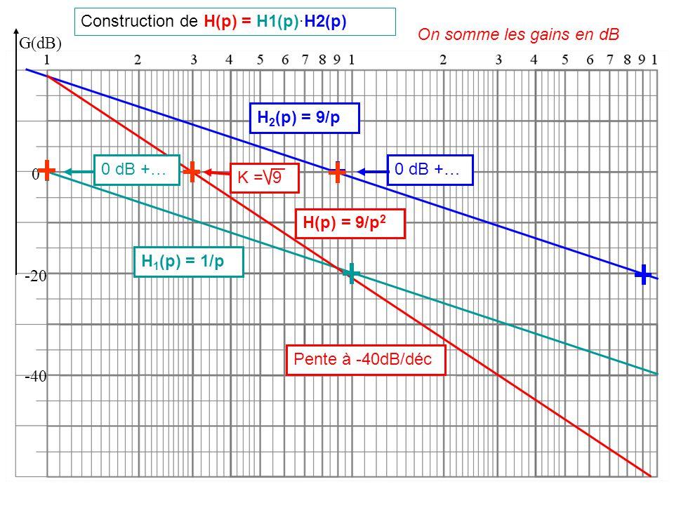 Construction de H(p) = H1(p)·H2(p)