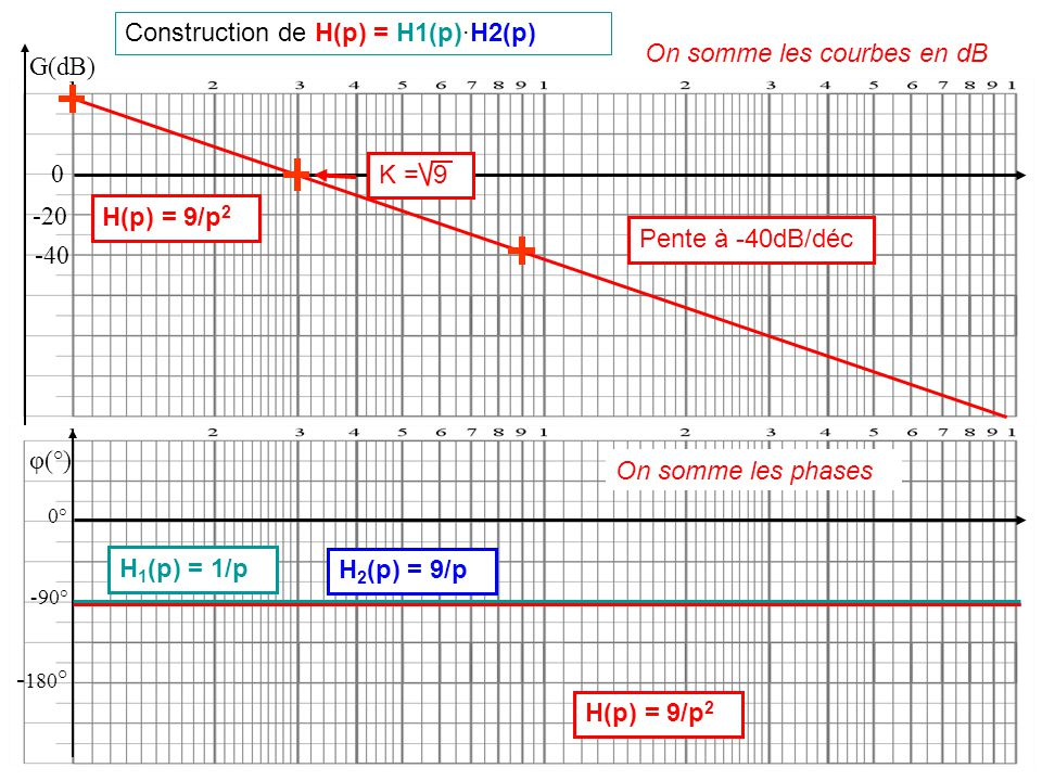 Construction de H(p) = H1(p)·H2(p) On somme les courbes en dB G(dB)