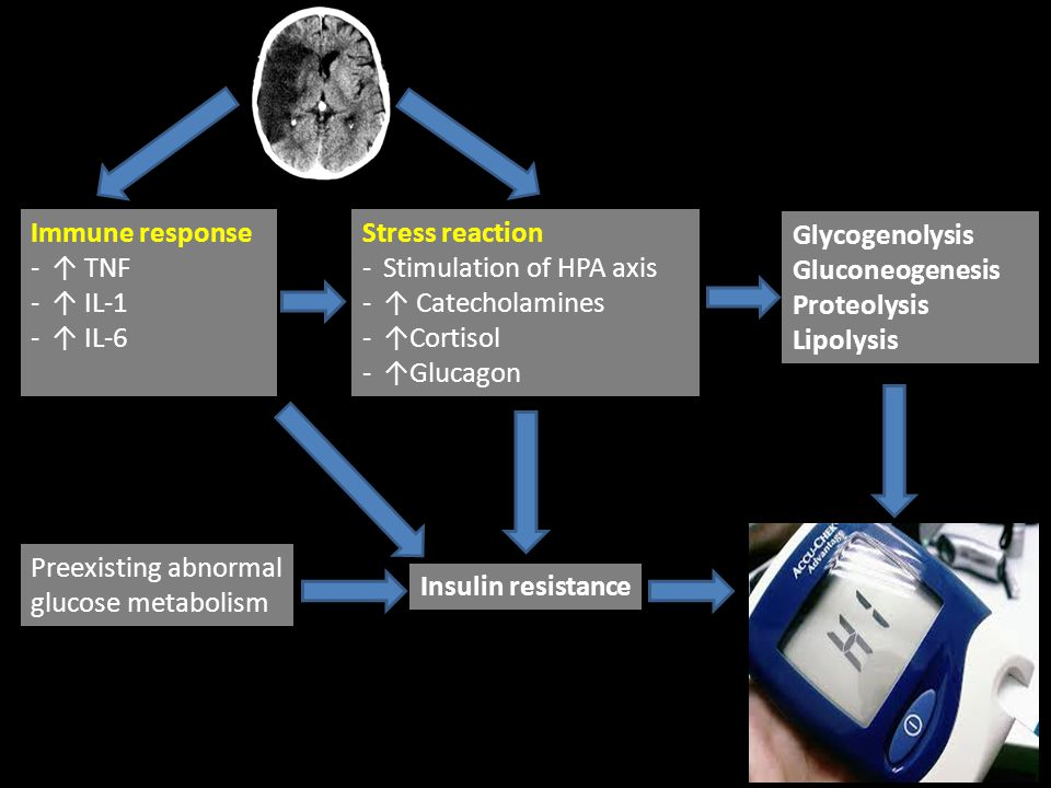 Stimulation of HPA axis ↑ Catecholamines ↑Cortisol ↑Glucagon