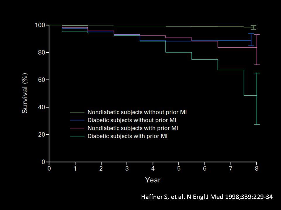 Haffner S, et al. N Engl J Med 1998;339:229-34