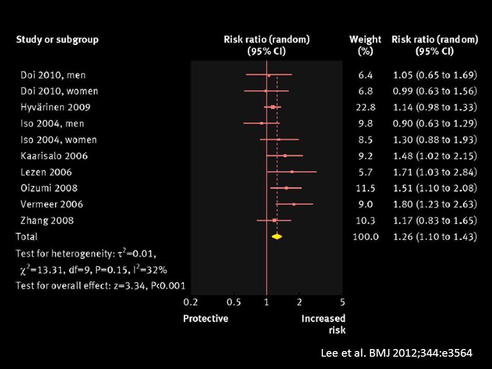 Και η απάντηση είναι ξέκάθαρη: από αυτή την περσινή μετα-ανάλυση έπιβεβαιώθηκε ότι ακόμα και οι ασθενείς με προδιαβήτη έχουν αυξημένο καρδιαγγειακό κίνδυνο, περίπου 26% περισσότερο κίνδυνο σε σχέση με άτομα με φυσιολογικά επίπεδα γλυκόζης.