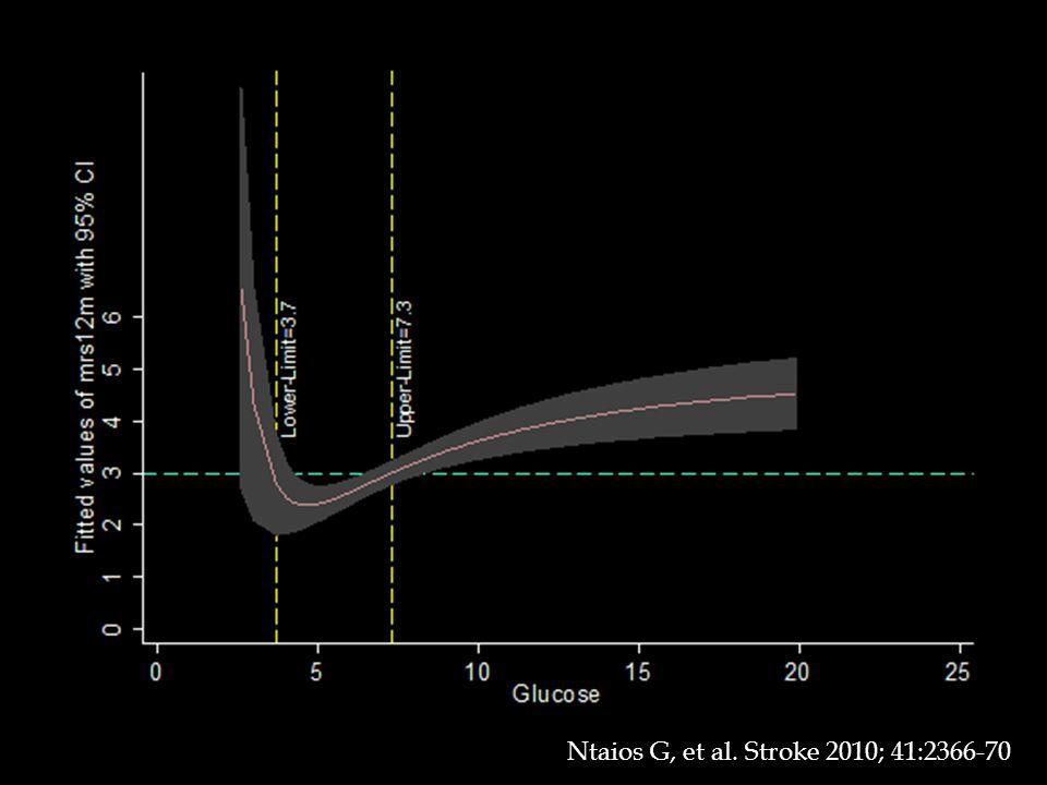 Ntaios G, et al. Stroke 2010; 41:2366-70