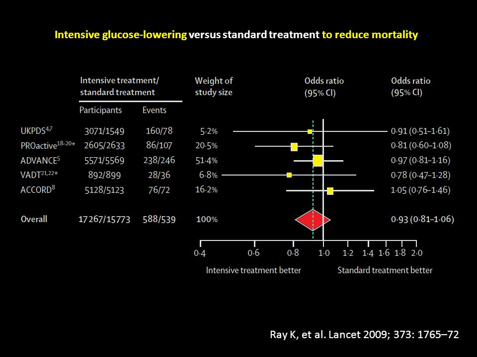 Intensive glucose-lowering versus standard treatment to reduce mortality
