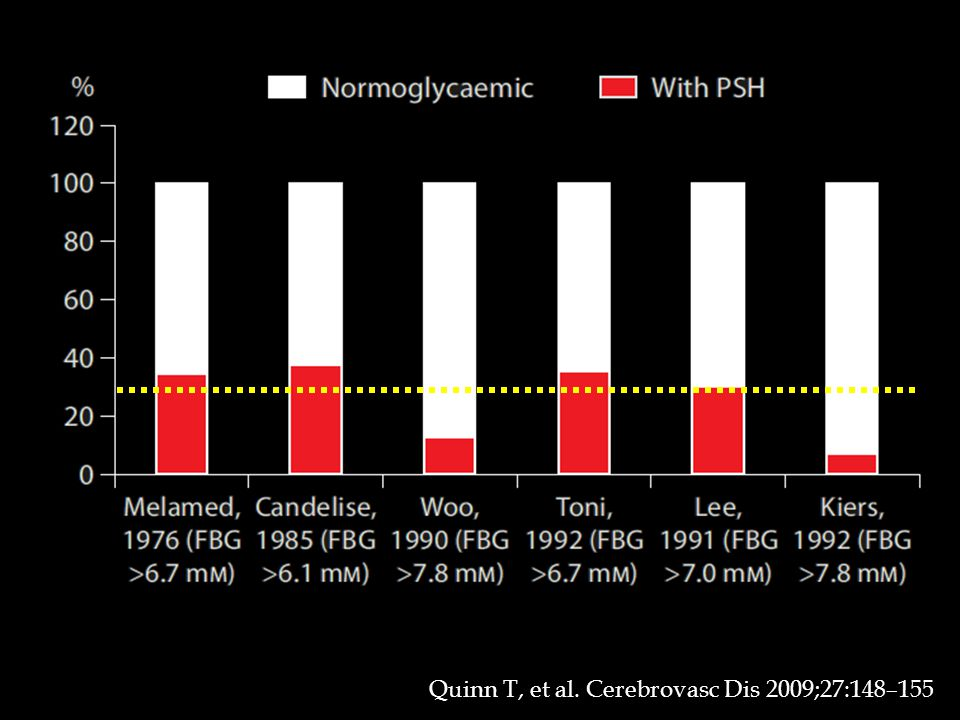 Quinn T, et al. Cerebrovasc Dis 2009;27:148–155