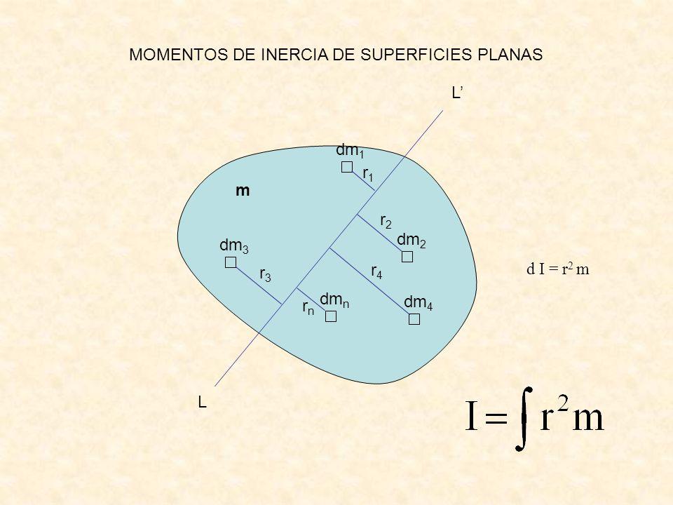 MOMENTOS DE INERCIA DE SUPERFICIES PLANAS