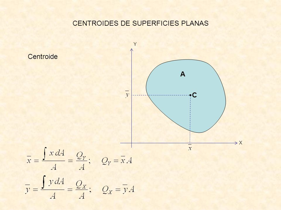 CENTROIDES DE SUPERFICIES PLANAS