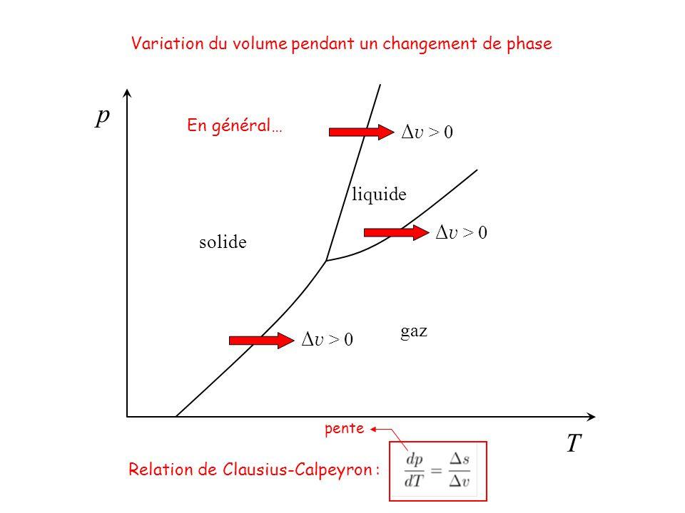 p T Δv > 0 liquide Δv > 0 solide gaz Δv > 0