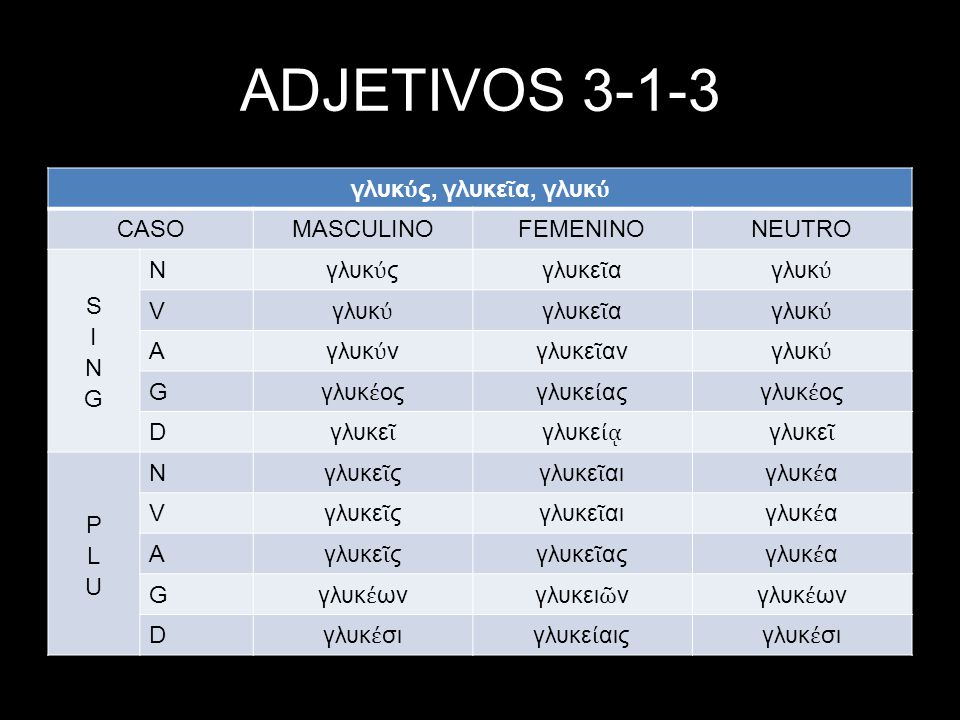 ADJETIVOS 3-1-3 γλυκύς, γλυκεῖα, γλυκύ CASO MASCULINO FEMENINO NEUTRO