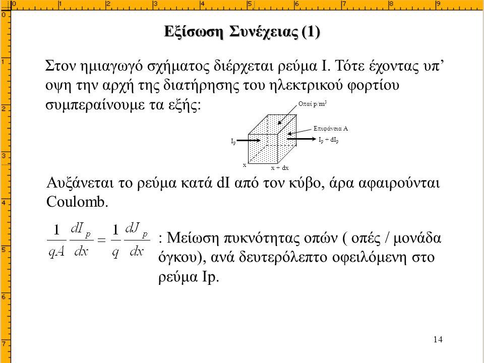 Αυξάνεται το ρεύμα κατά dΙ από τον κύβο, άρα αφαιρούνται Coulomb.