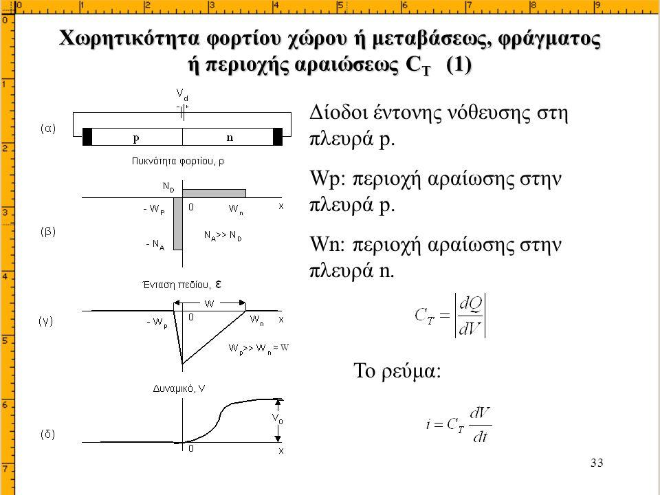 Δίοδοι έντονης νόθευσης στη πλευρά p.