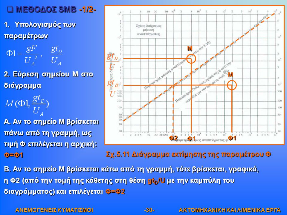 ΜΕΘΟΔΟΣ SMB -1/2- Υπολογισμός των παραμέτρων