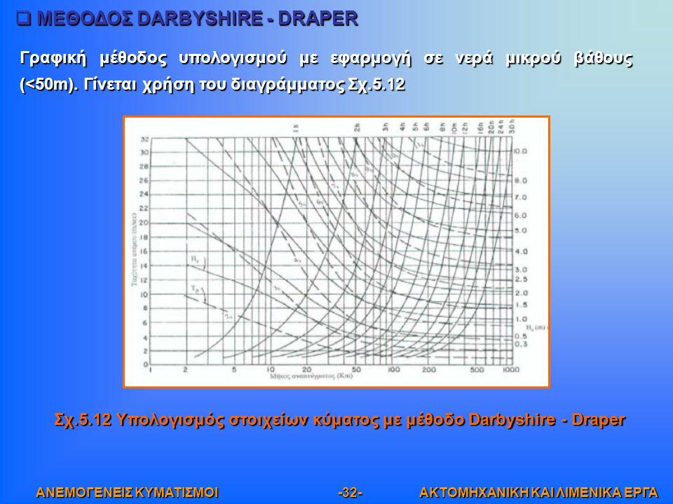 ΜΕΘΟΔΟΣ DARBYSHIRE - DRAPER