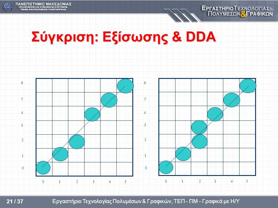 Σύγκριση: Εξίσωσης & DDA