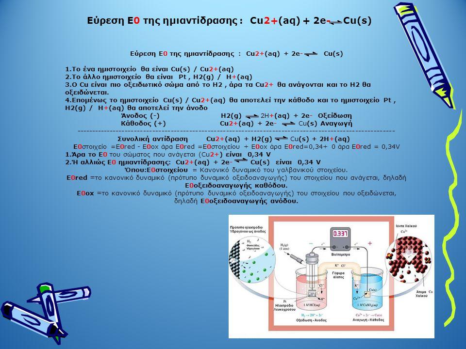 Εύρεση Ε0 της ημιαντίδρασης : Cu2+(aq) + 2e- Cu(s)