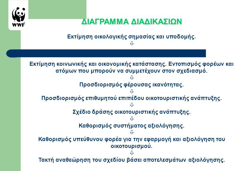 ΔΙΑΓΡΑΜΜΑ ΔΙΑΔΙΚΑΣΙΩΝ