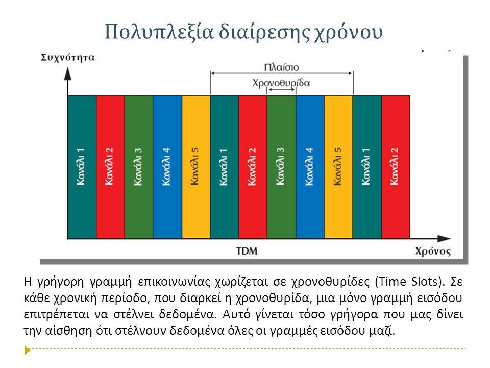 Πολυπλεξία διαίρεσης χρόνου