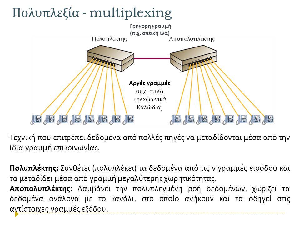 Πολυπλεξία - multiplexing
