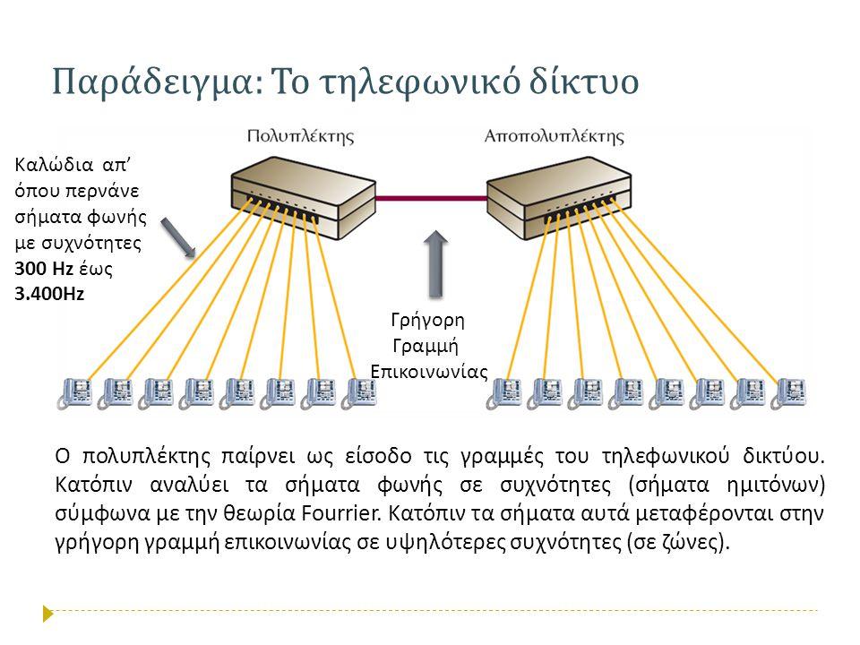 Παράδειγμα: Το τηλεφωνικό δίκτυο