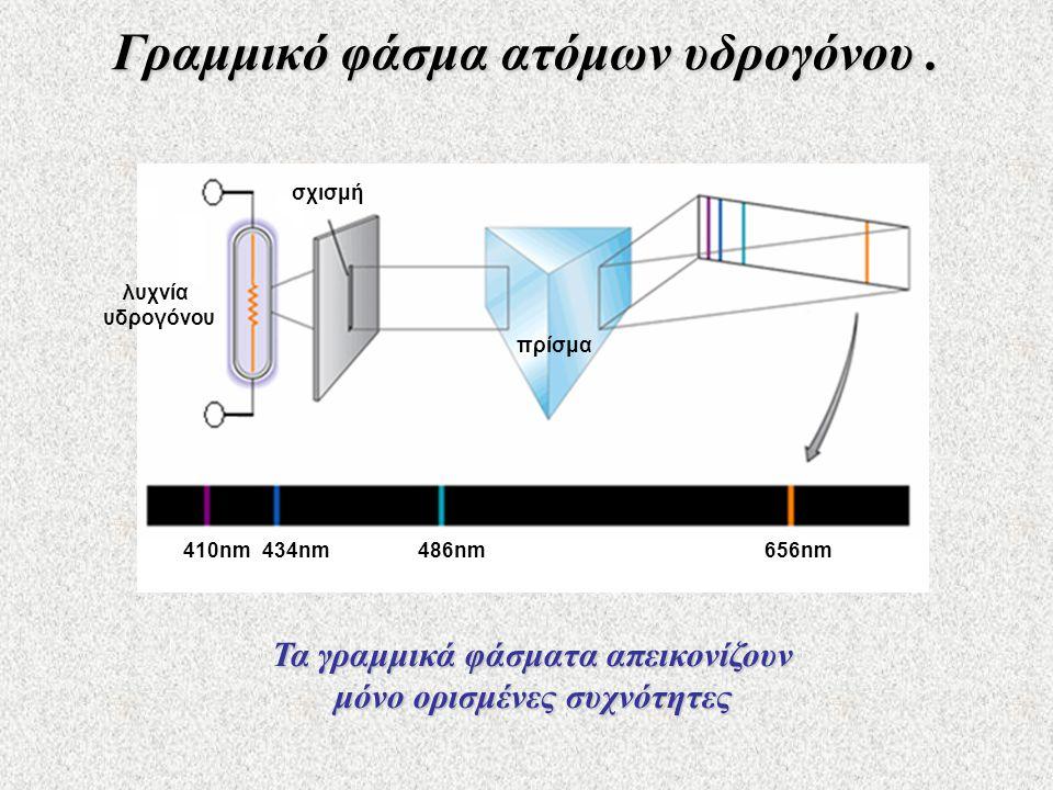 Γραμμικό φάσμα ατόμων υδρογόνου .