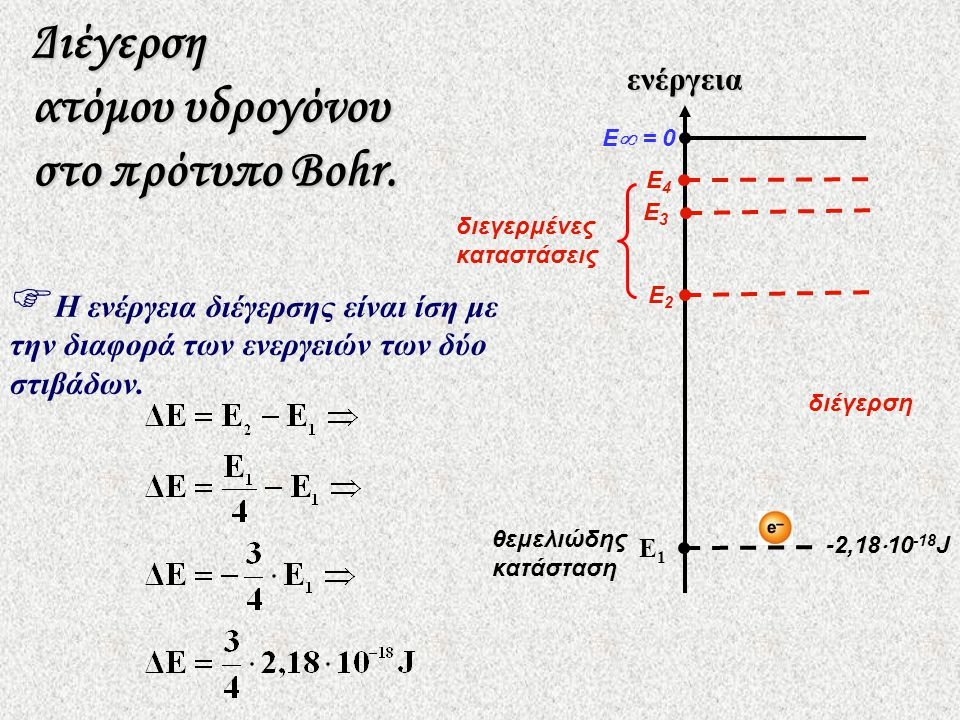 Διέγερση ατόμου υδρογόνου στο πρότυπο Βohr.