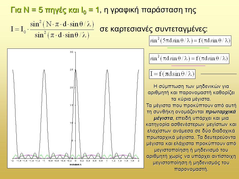 Για Ν = 5 πηγές και Ι0 = 1, η γραφική παράσταση της