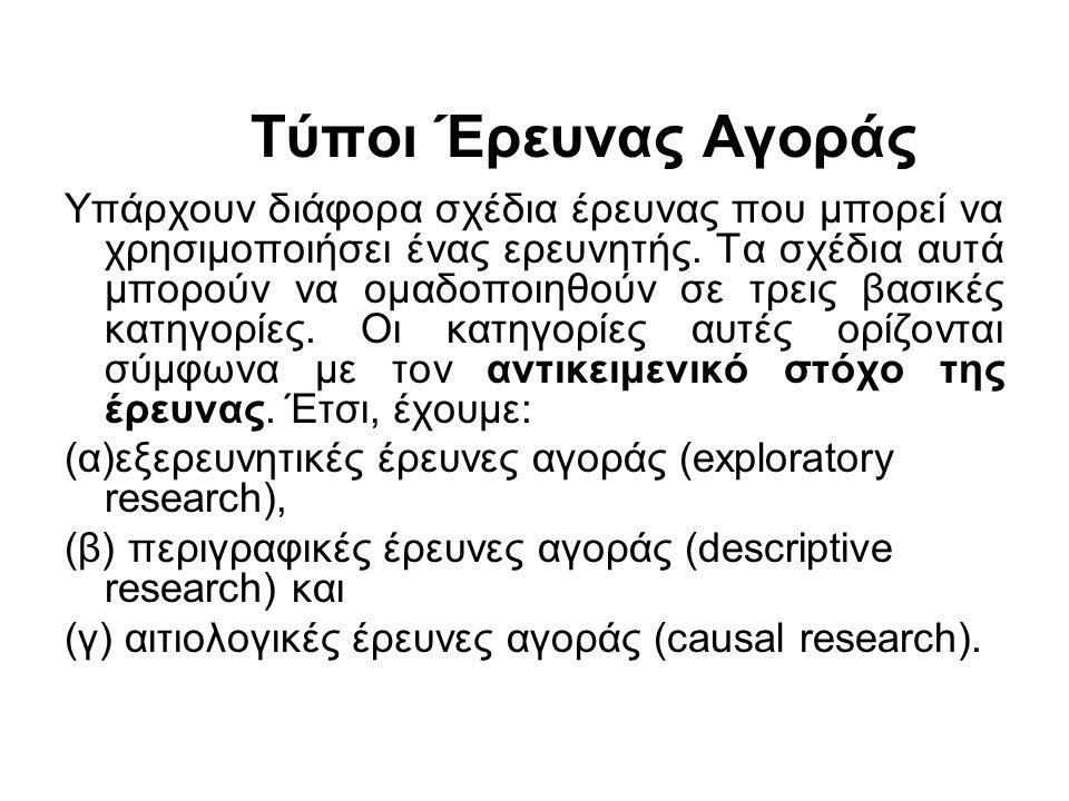 Τύποι Έρευνας Αγοράς