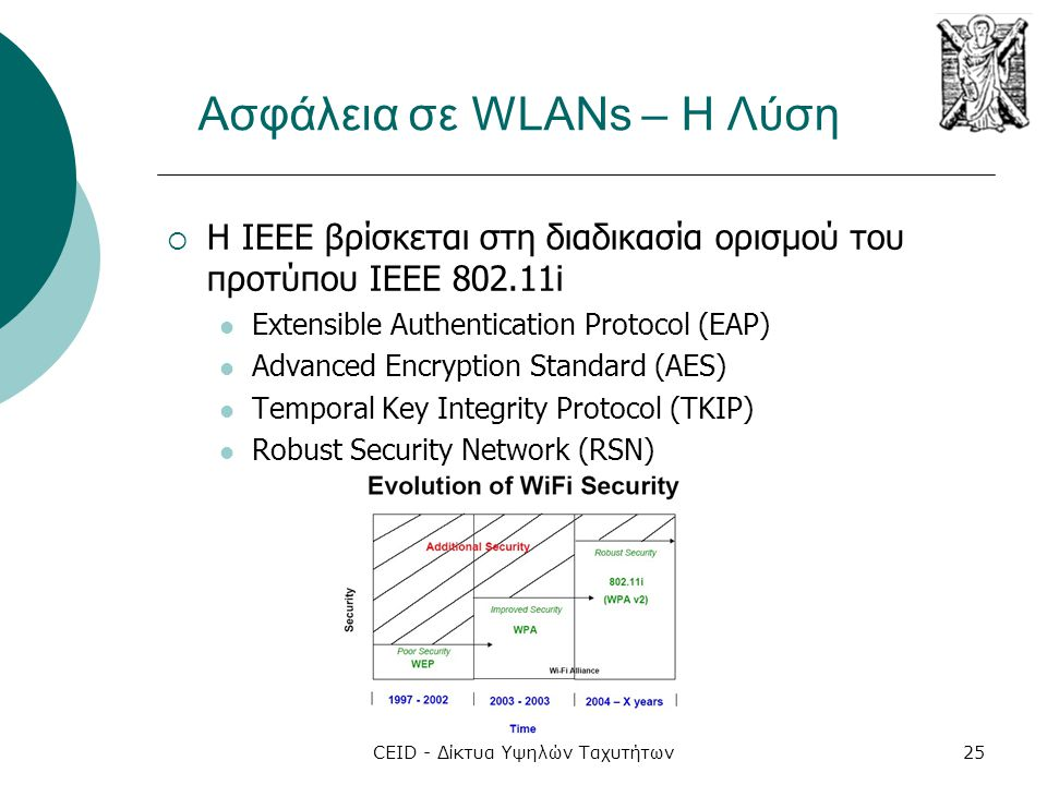 Ασφάλεια σε WLANs – Η Λύση