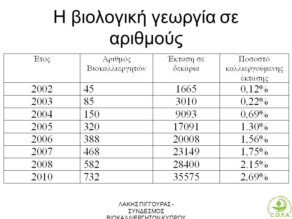 Η βιολογική γεωργία σε αριθμούς