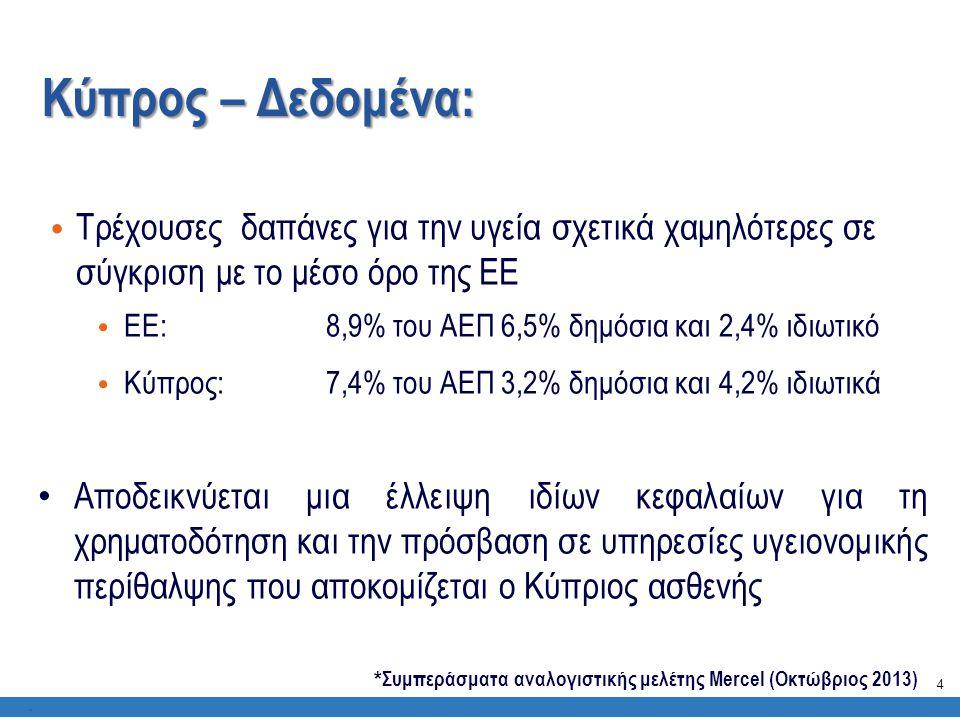 Κύπρος – Δεδομένα: Τρέχουσες δαπάνες για την υγεία σχετικά χαμηλότερες σε σύγκριση με το μέσο όρο της ΕΕ.