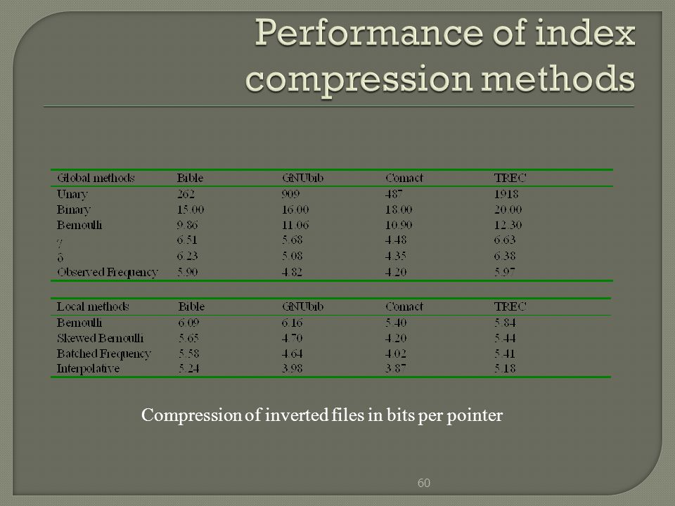Performance of index compression methods
