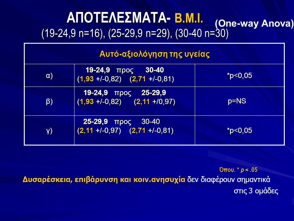 ΑΠΟΤΕΛΕΣΜΑΤΑ- Β.Μ.Ι. (19-24,9 n=16), (25-29,9 n=29), (30-40 n=30)