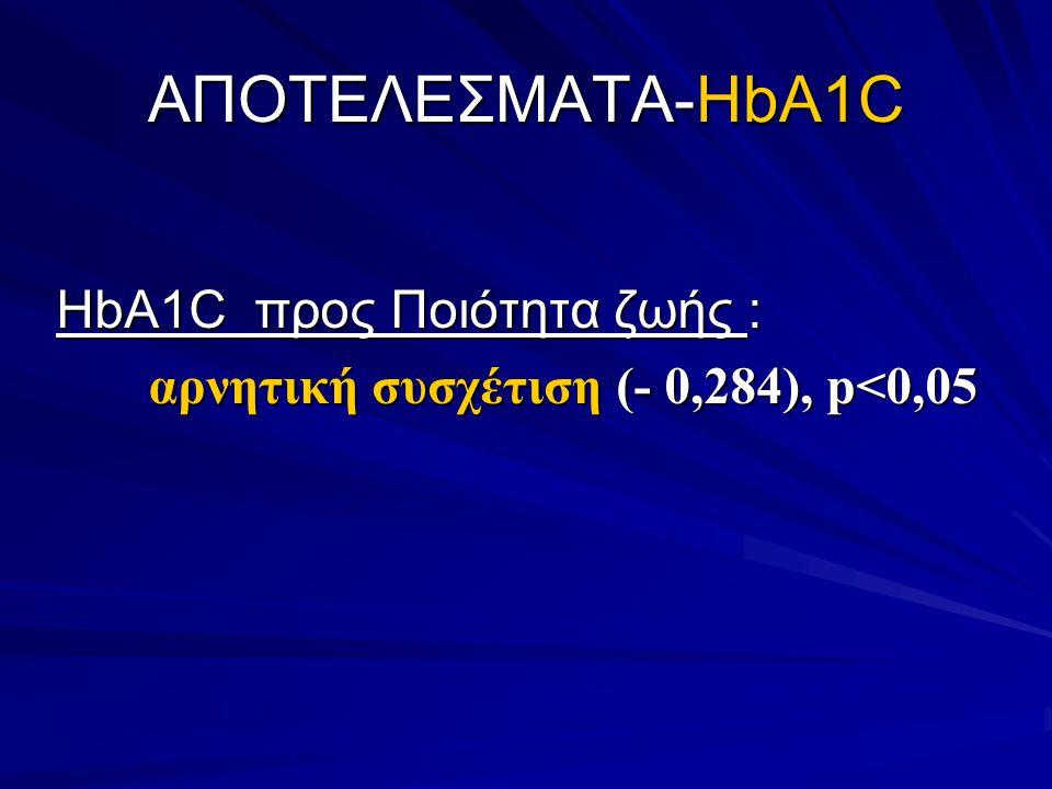 ΑΠΟΤΕΛΕΣΜΑΤΑ-HbA1C HbA1C προς Ποιότητα ζωής :